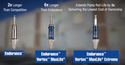 Graco Endurance Pumps